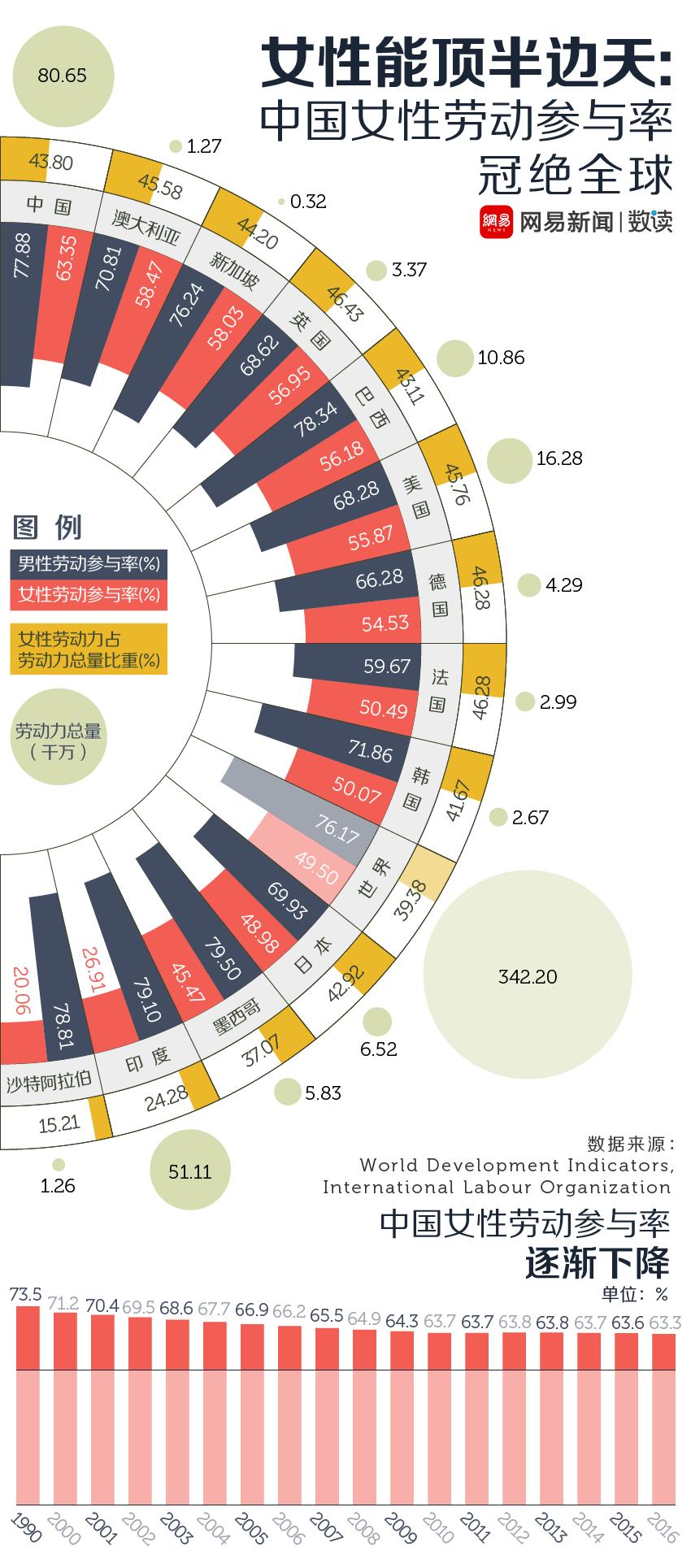 网易数读 | 光靠男人养不起家 中国女人劳动率世界第一