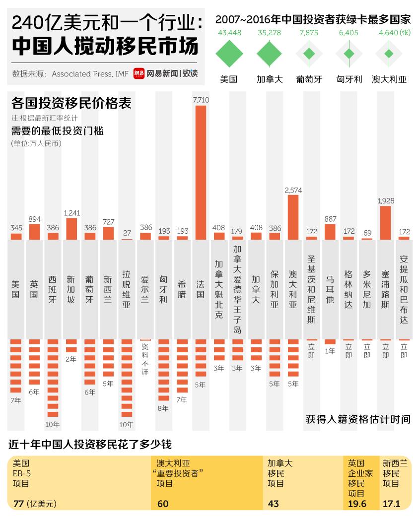 网易数读 | 10年10万张绿卡 中国富人为移民花费240亿美元