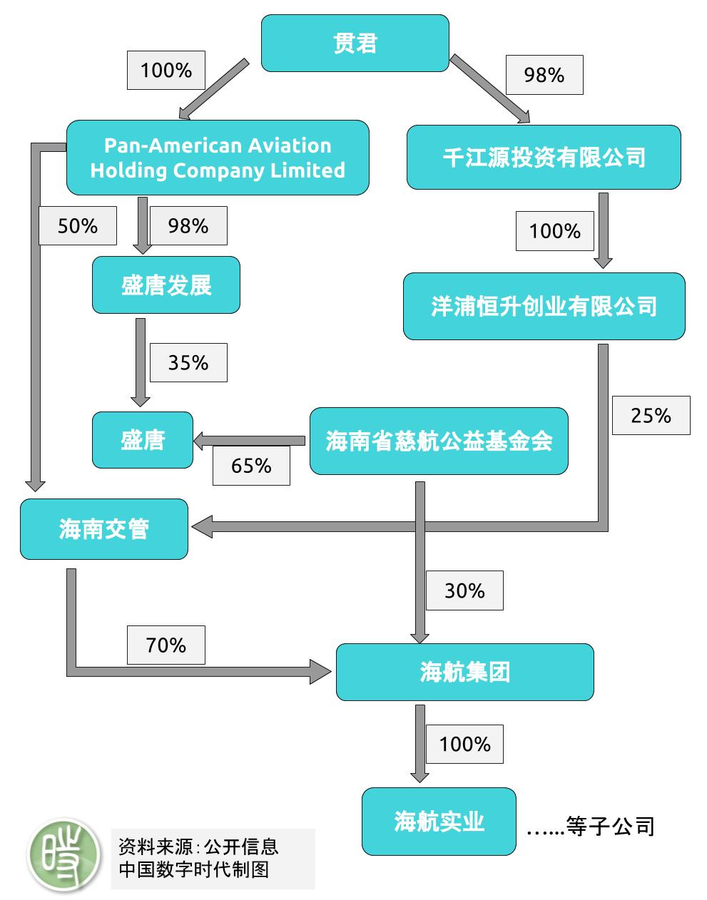 【股权结构图】郭文贵口中的贯君 如何间接控股海航集团