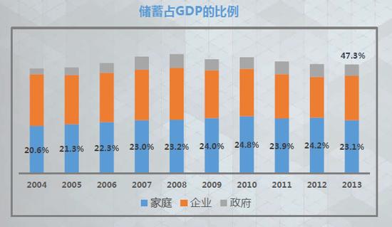 新浪财经 | 甘犁:中国都是有钱人在存款 穷人入不敷出