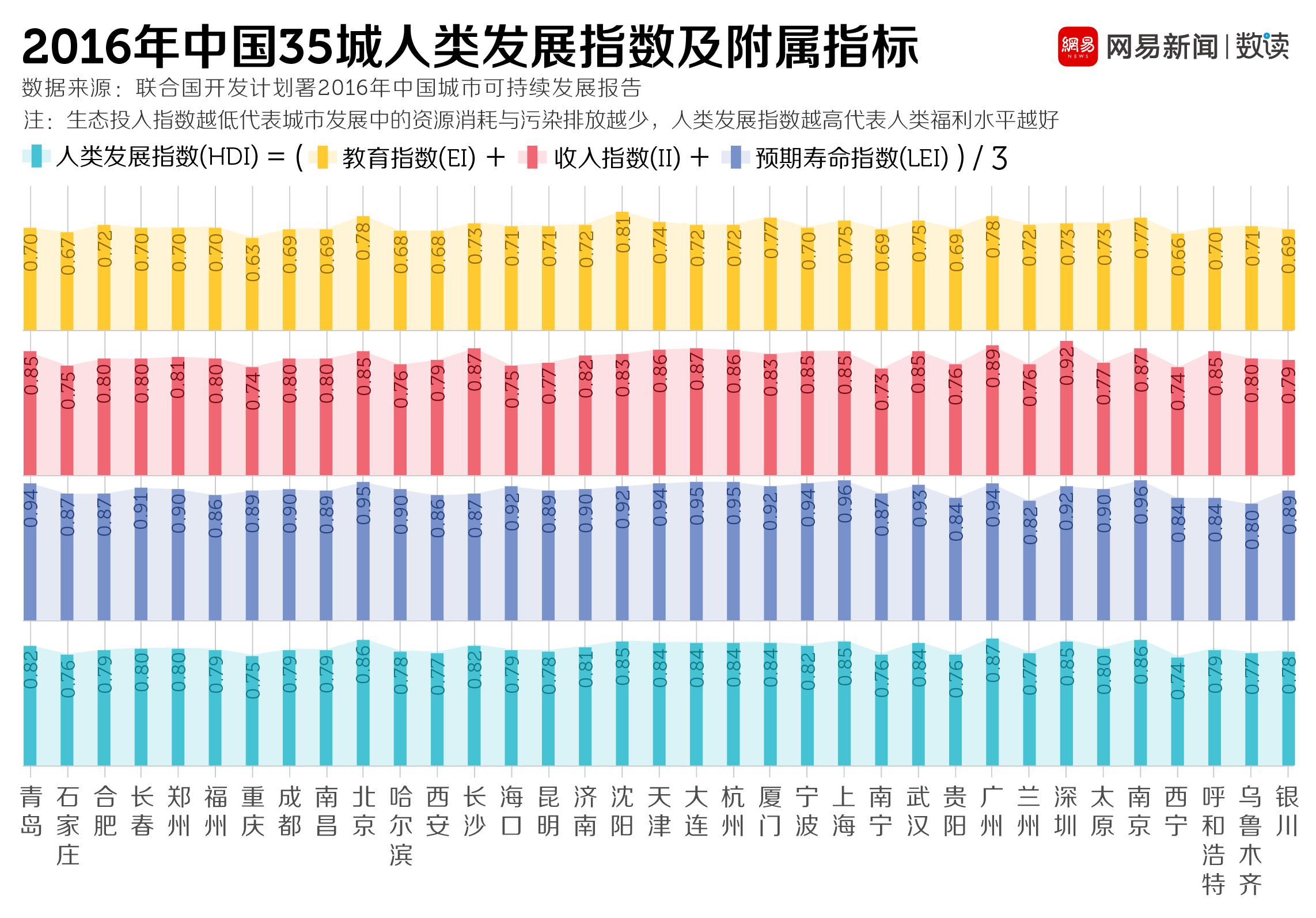 网易数读 | 中国的城市越来越发达 可持续发展前景却不乐观