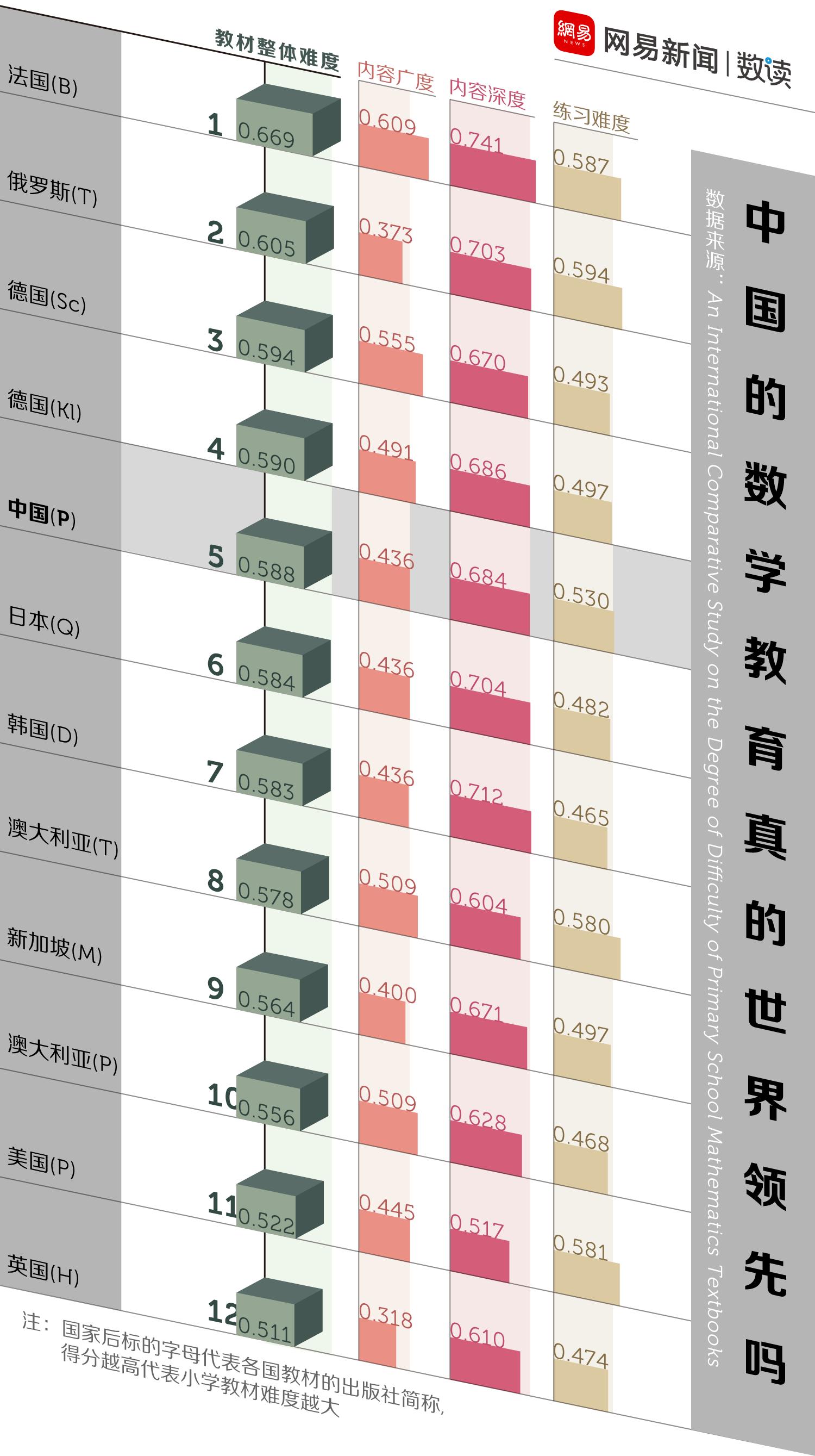 网易数读 | 中国人的数学教育 没你想的那么好