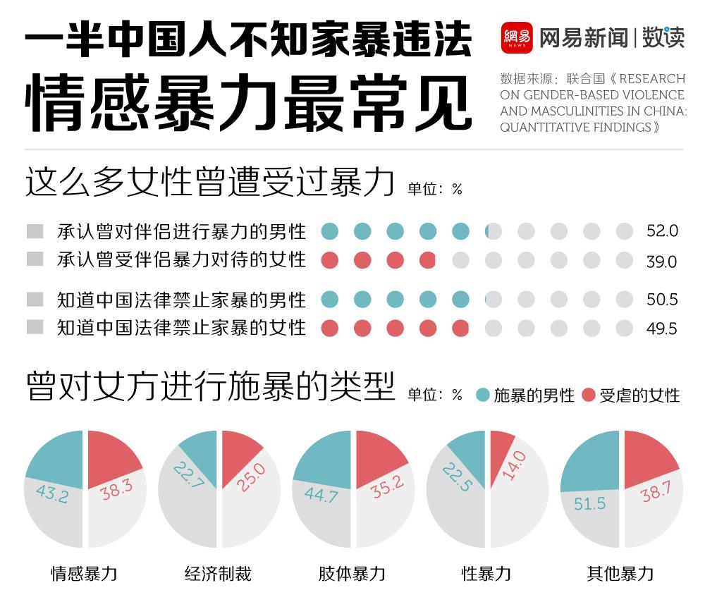 网易数读 | 一半中国人不知家暴违法 过半男性曾对伴侣施暴