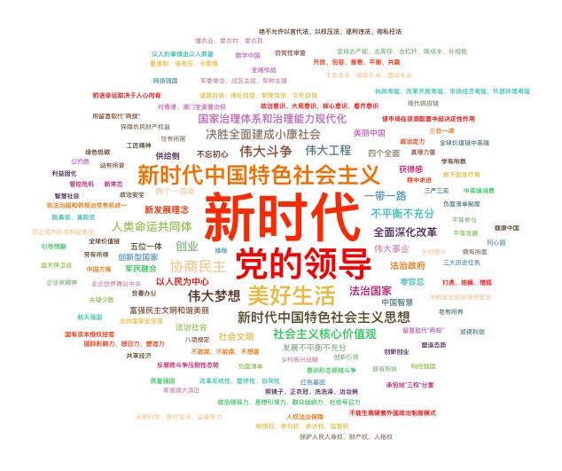 中国传媒研究计划|中共十九大报告语象分析