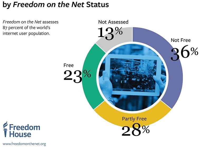 NGOCN|全球网络自由评分公布,朝鲜竟然不是倒数第一!