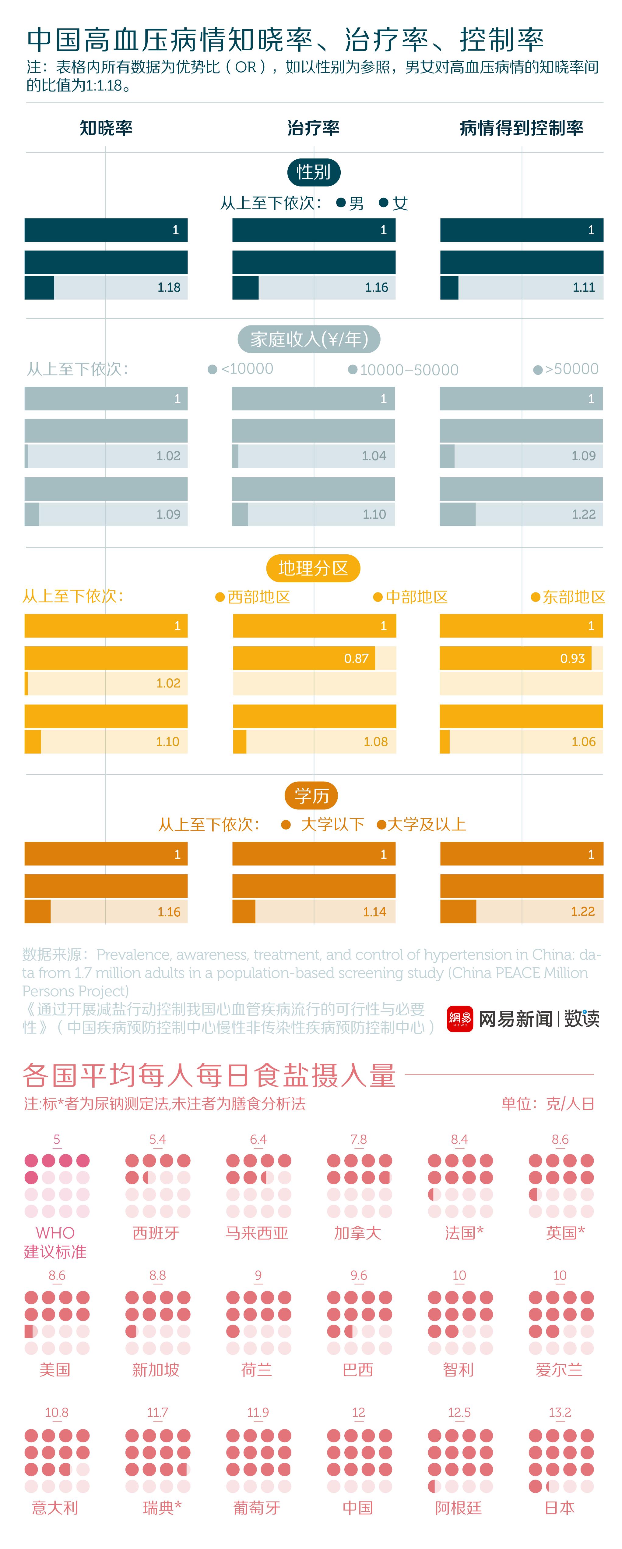 网易数读 | 吃盐太多 35岁以上的中国人一半患上了高血压