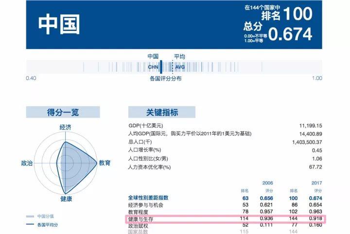 女权之声︱最新性别差距报告出炉!中国跌出两位数