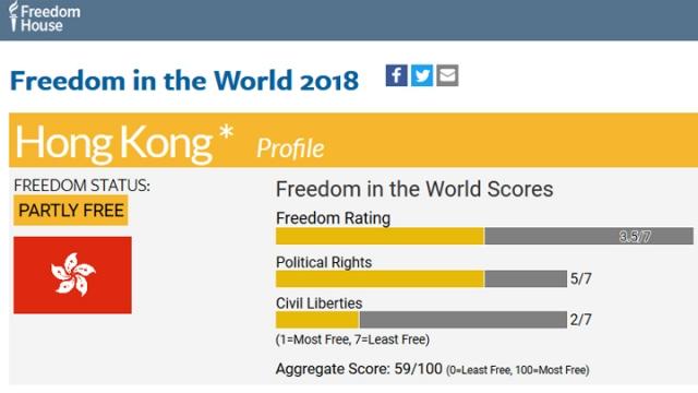 苹果日报 | 全球自由度报告:香港政治权利总分续跌仅59
