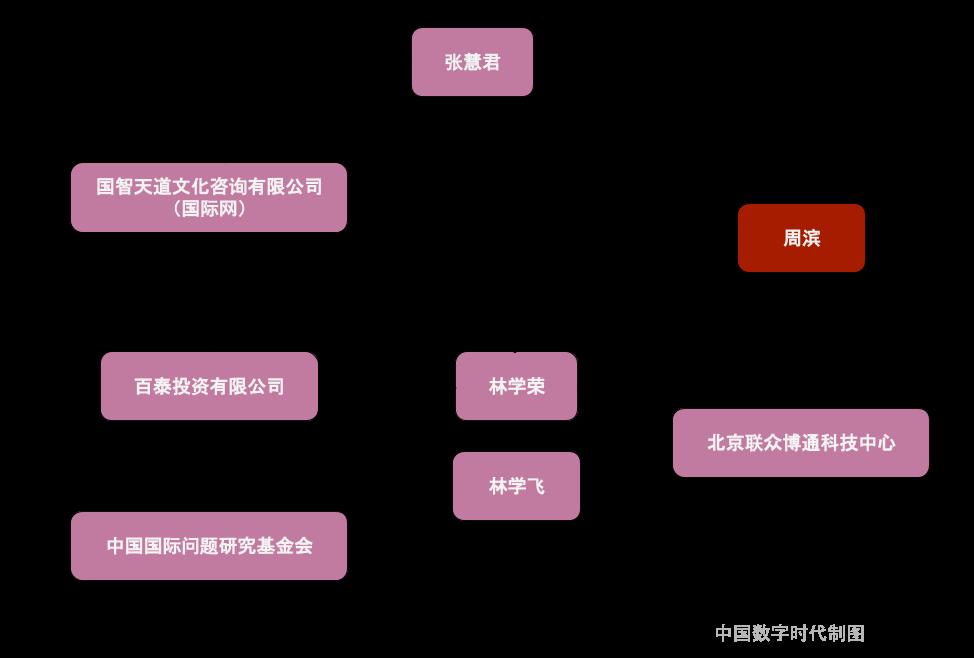 【关联图】董事长张慧君的背后,是曾与周滨共同套利的商人