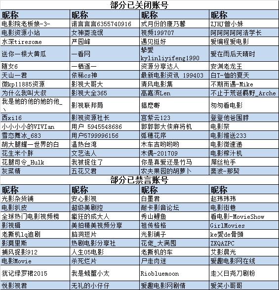【立此存照】应对广电新规:微博关闭436个影视相关账号