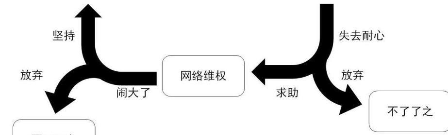 姚广孝 | 天朝受害维权困境示意图