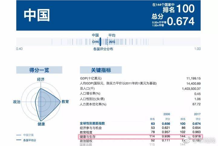 軟睌睌:竟然那么多人不知道中国性别平等排名连续九年下降