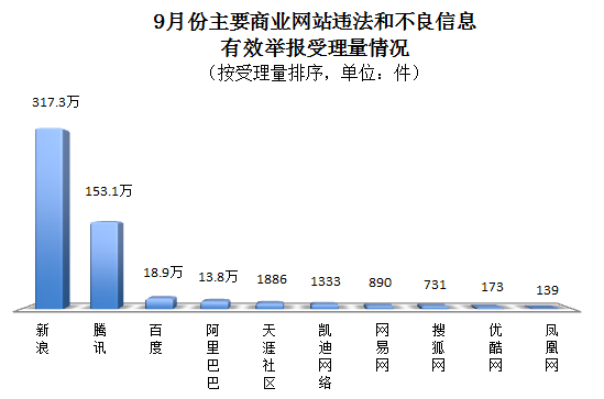 【立此存照】9月份全国网络违法和不良信息有效举报751.8万件