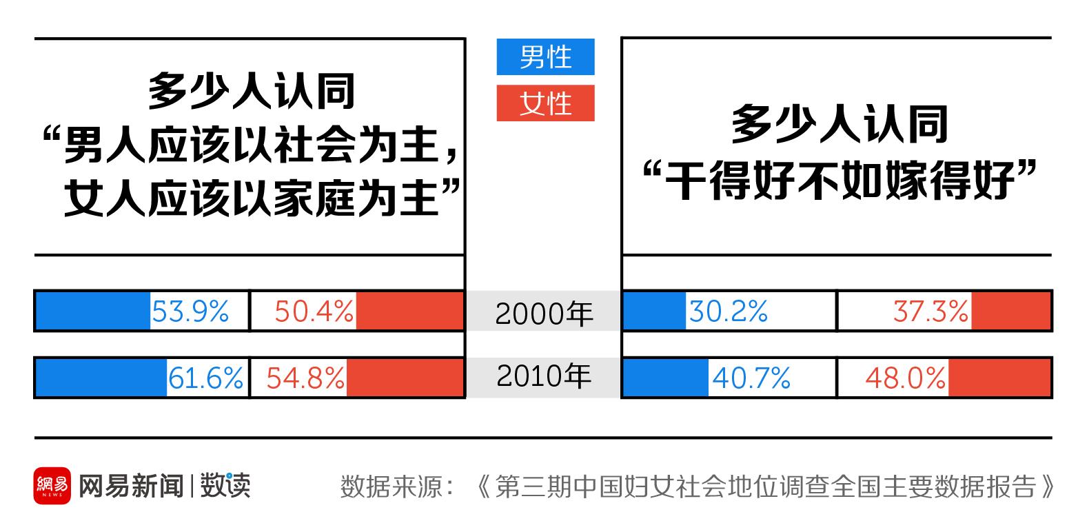 网易数读 | 中国女人干得好,真的不如嫁得好吗?