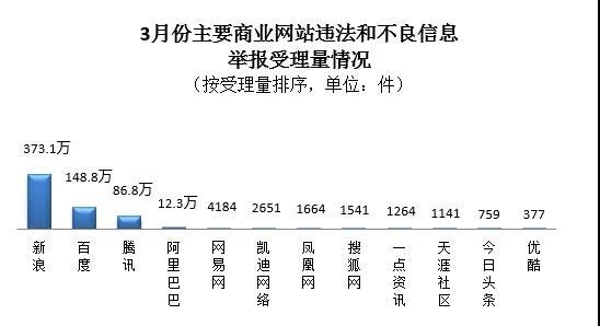 【异闻观止】3月全国受理违法信息举报量同比增长28.2%