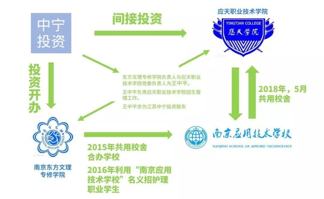 NGOCN丨南京一学校虚假招生两年前主管部门就承诺会彻查