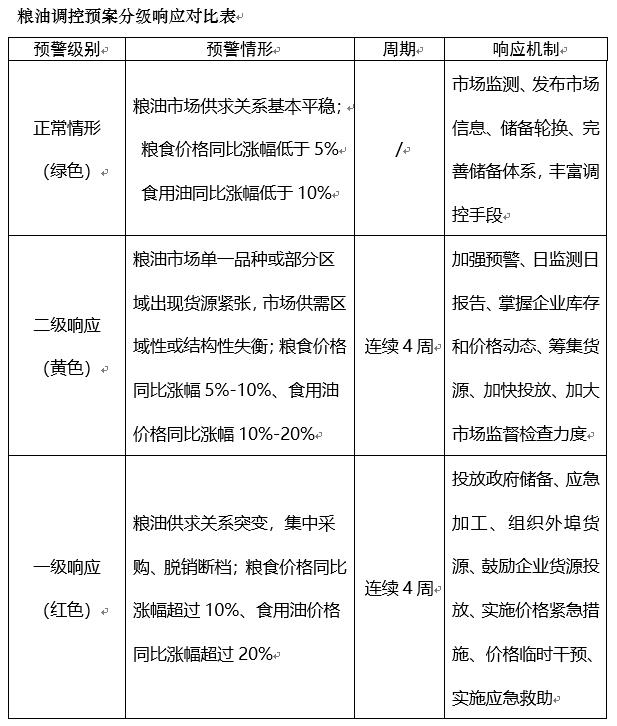 新京报 | 北京发布粮油市场供应和价格波动应急调控预案