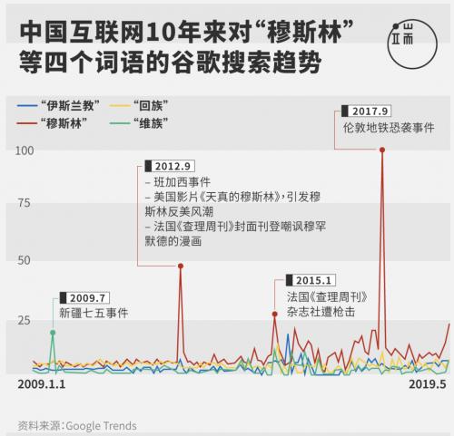 端传媒 | 民族矛盾 网络极化 选择性审查——中国网络反穆情绪