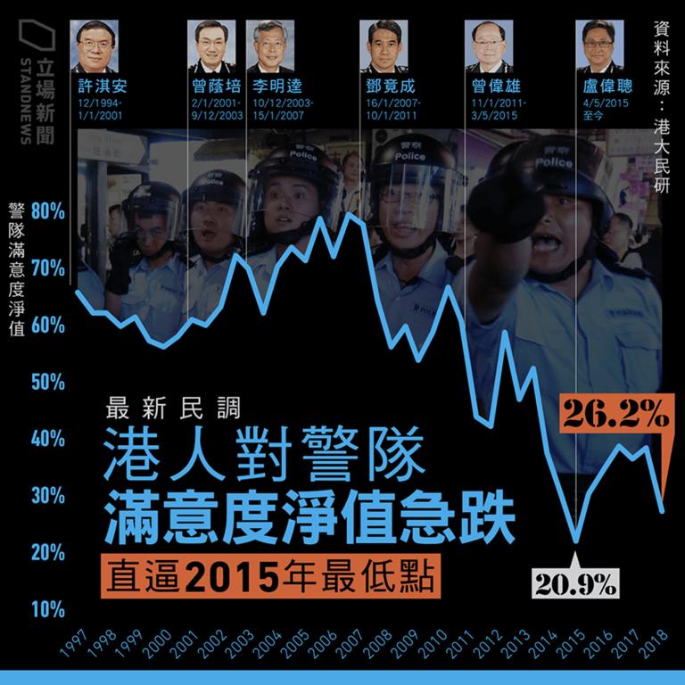Matters  | 梁启智:为什么香港警察近年屡受批评?