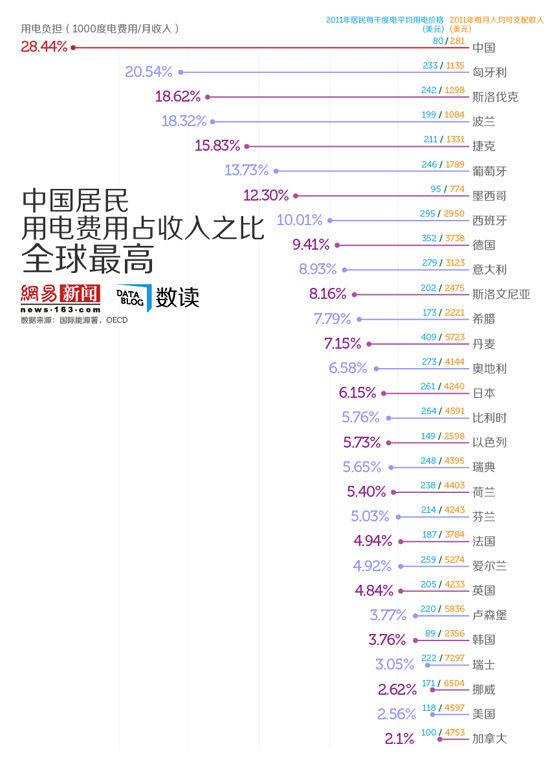 【旧闻】网易数读 | 中国居民用电费用占收入之比全球最高