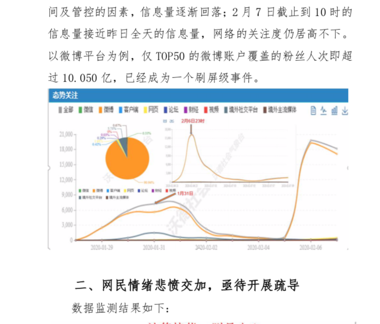 【搞个大新闻】重大网情专报:关于李文亮去世引发的网民情绪反应与建议的报告