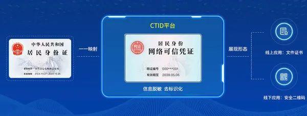 居民身份网络可信凭证(图源网)