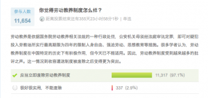 "Weibo survey on re-education through labor. It reads, ""Labor re-education is a form of punishment administered according to the relevant laws and regulations of the State Council. Under the system, public security organs do not need a trial to convict someone of a crime, and may immediately put the criminal suspect into a re-education labor camp for up to four years, where (s)he is subjected to restrictions on his/her personal liberties, forced labor and ideological education. Many scholars believe the system had a positive effect during a specific moment in Chinese history, but that it is no longer suitable. The system has therefore come under increased scrutiny. The situation became even more prominent after the abolition of the custody and repatriation system."" Over 97% of respondents believe ""re-education through labor must be abolished immediately,"" while almost 3% think ""the system is good and practical"" and ""should not be abolished."""