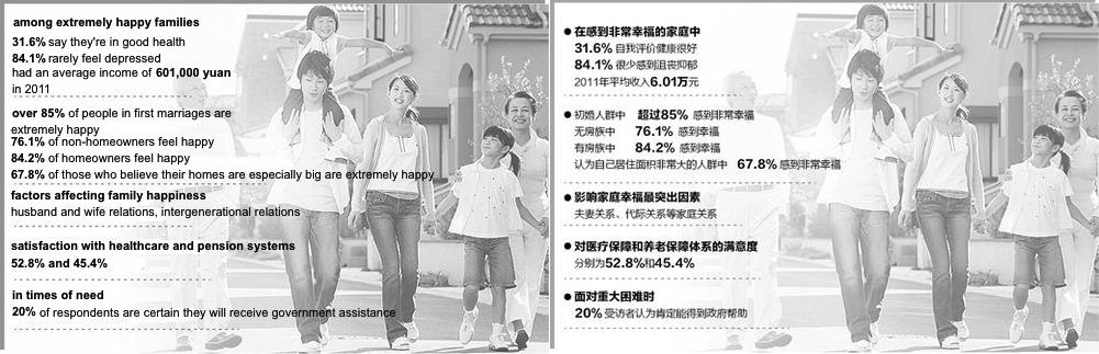 Happiness Surveys