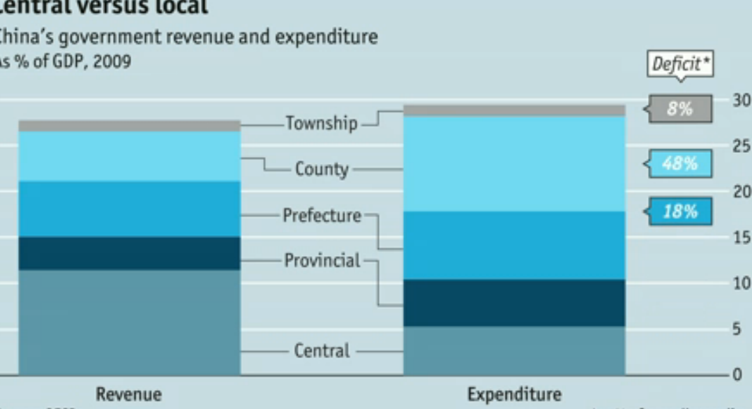 China's Government Spending: Central vs. Local