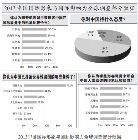 Global Times Poll Shows China's Limited Soft Power