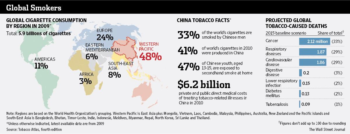 China Eyes Public Smoking Ban