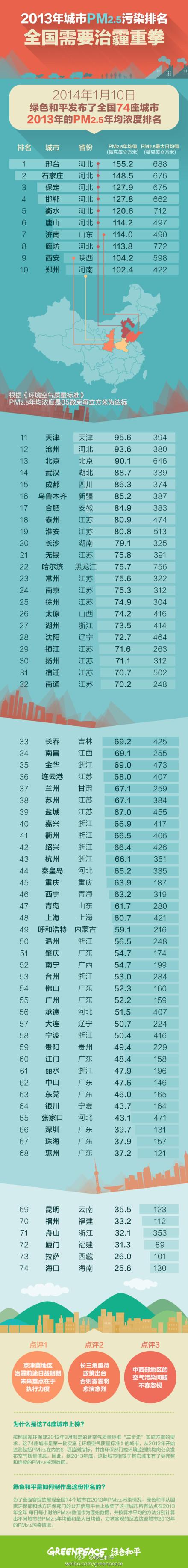 "Minitrue: Delete ""Beijing Nearly Uninhabitable"""