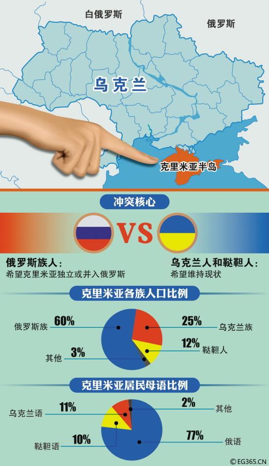 Minitrue: Crimea Votes to Join Russia